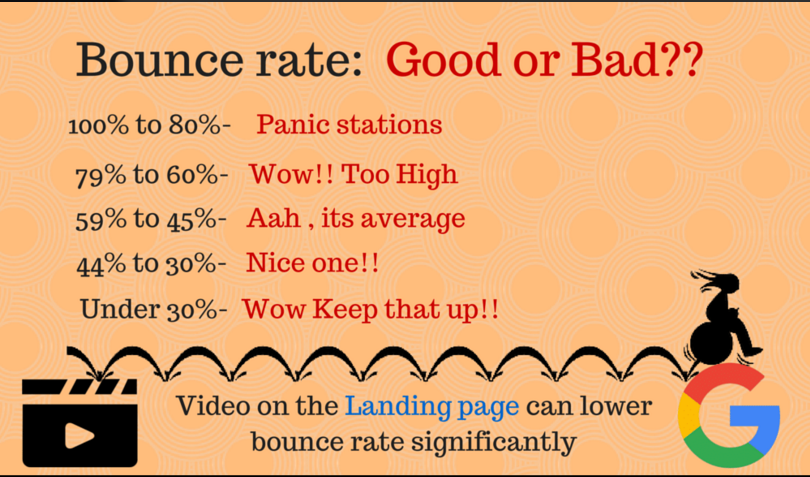 bounce rate google
