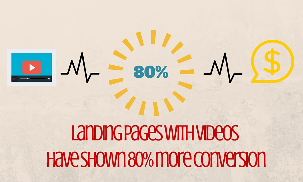 Video landinng page leads to conversions