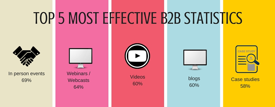 top 5 most effective b2b