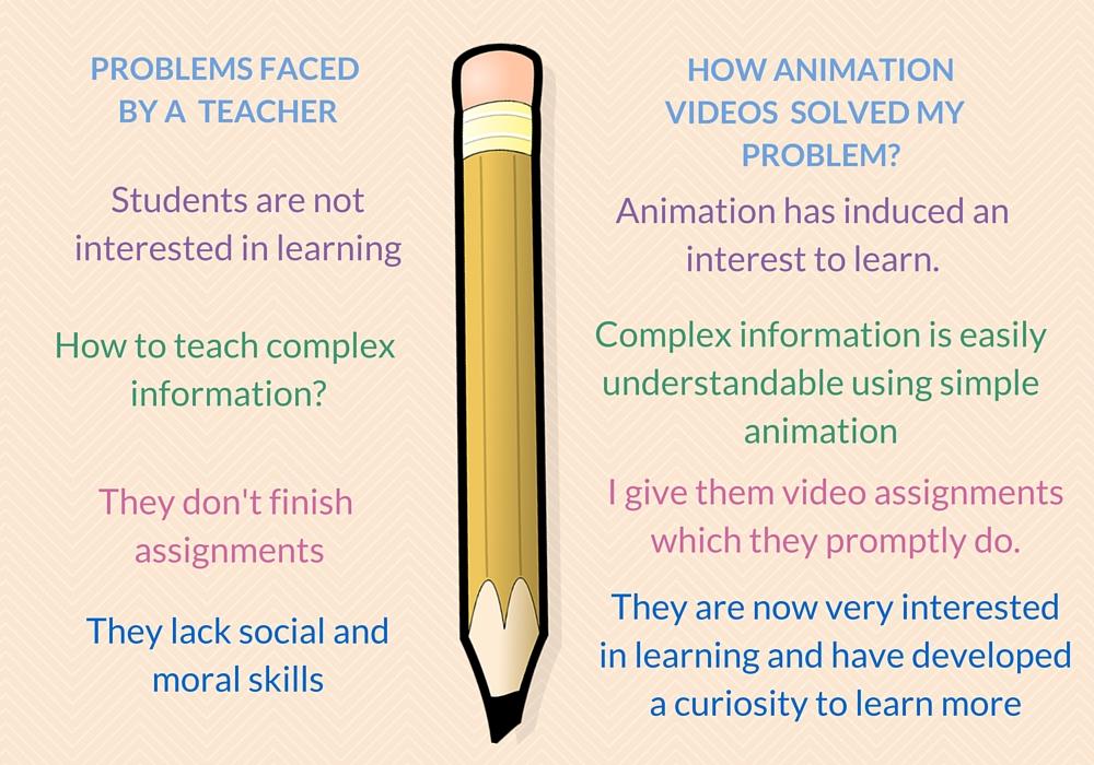 animation for teachers