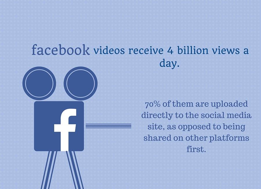 Facebook video statistics video
