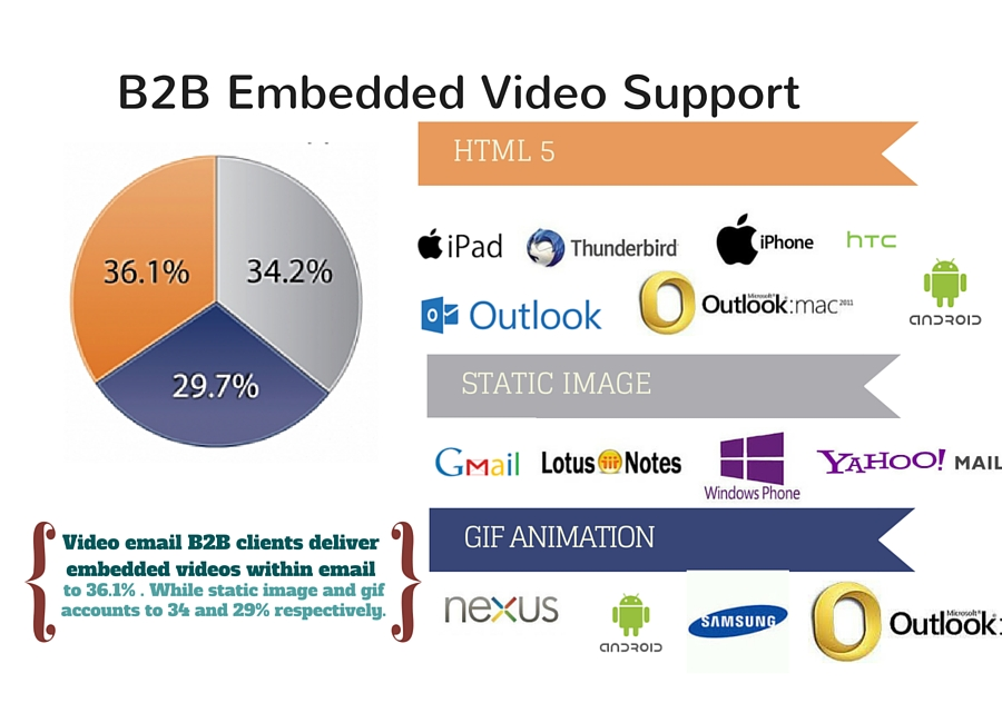 embedded video in email support
