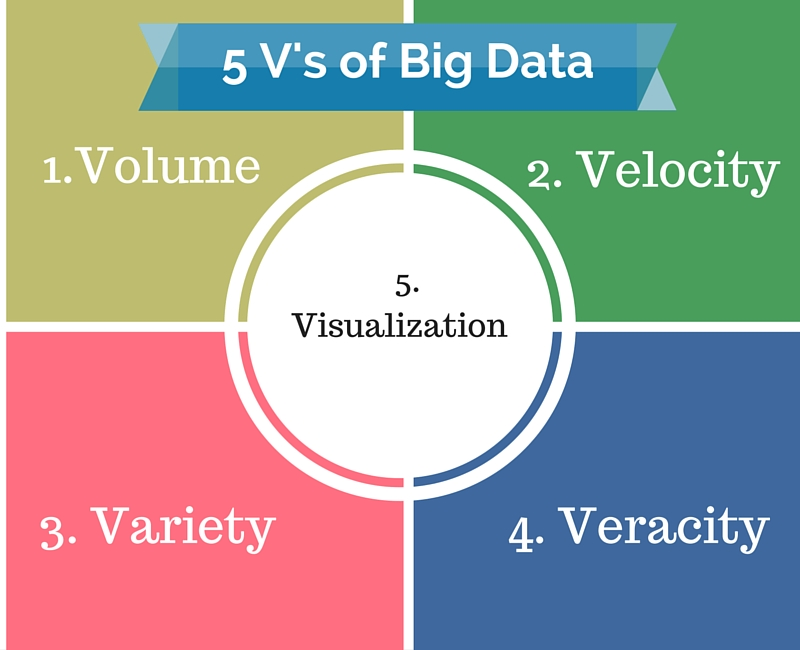 5 v's of big data
