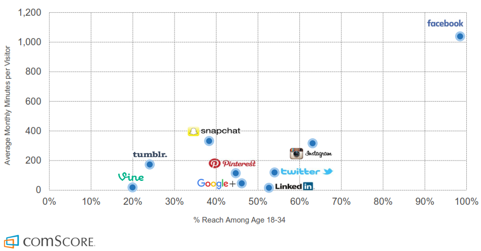 Most engaging social media platforms