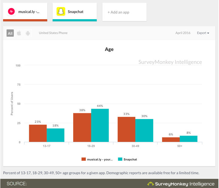 Snapchat v/s Musical.ly popularity stats