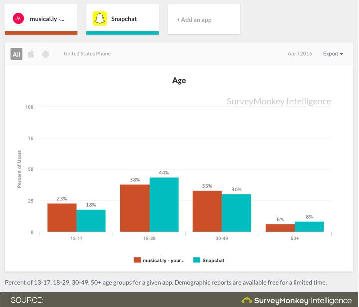 Snapchat v/s Musical.ly popularity stats