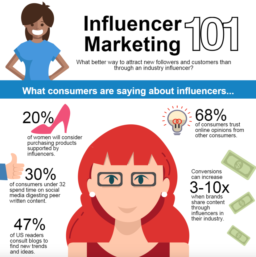 Video Marketing trends Influencer Marketing Infographic