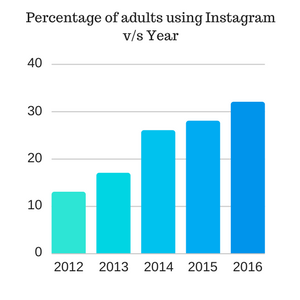 Percentage of Older Instagram users