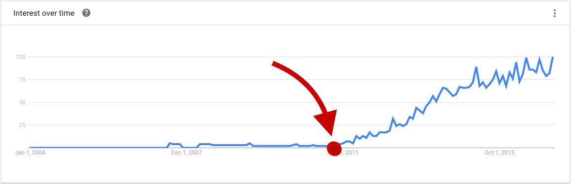 explainer video trends