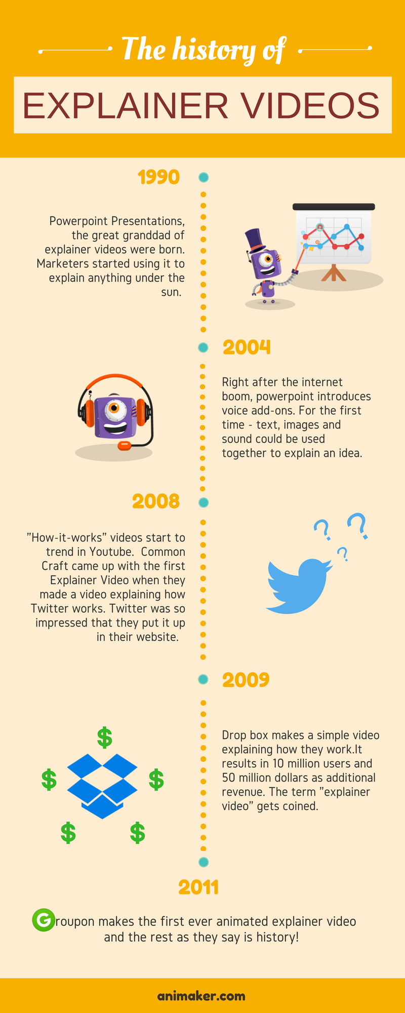 History of Explainer Videos Infographic