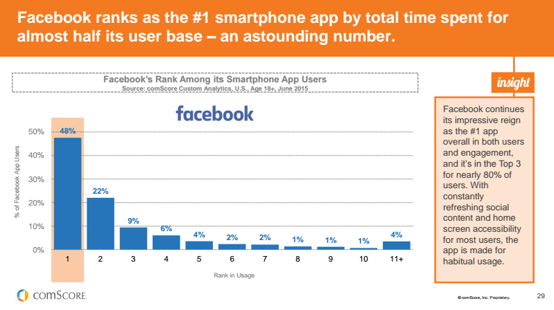 People use FB app the most!