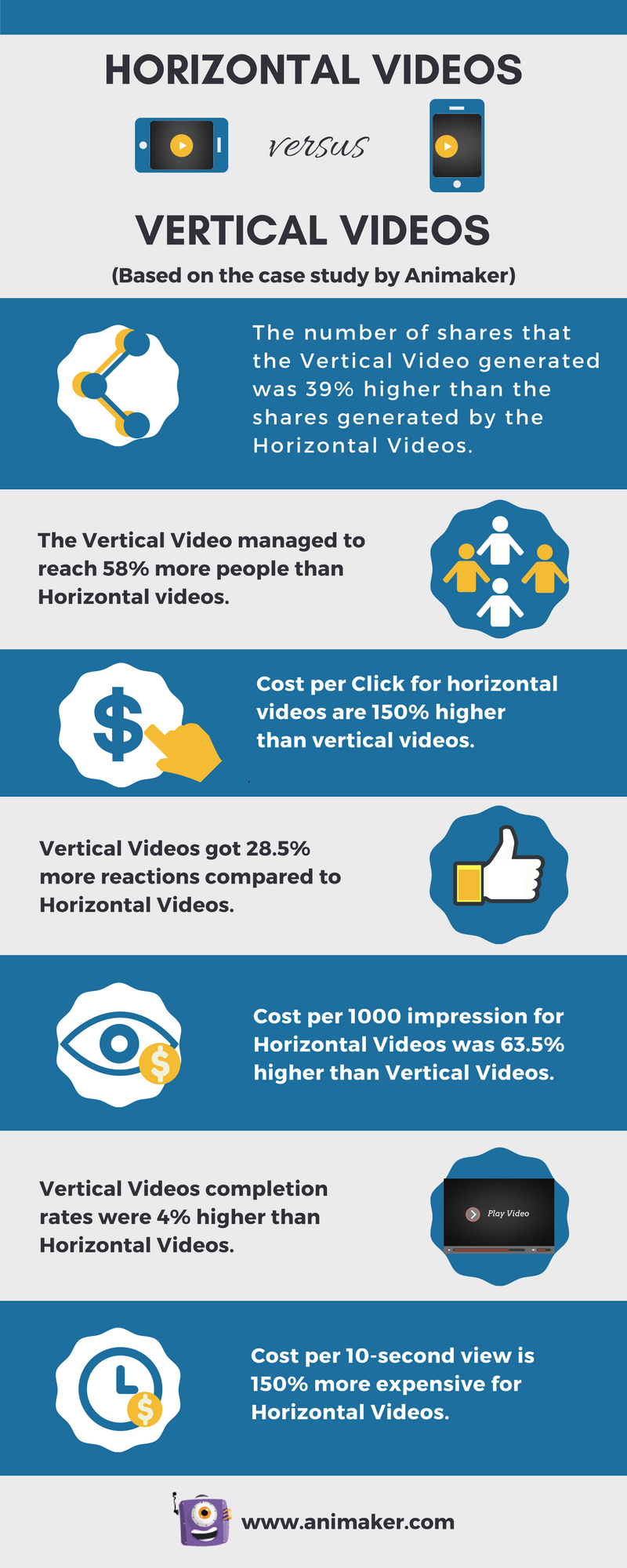 Vertical Video vs Horizontal Video (Case Study)