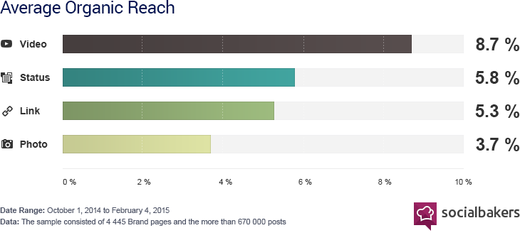 Video has more organic reach in Social Media