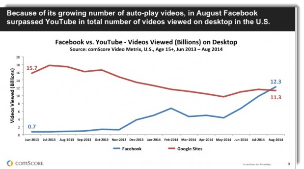 Facebook vs Youtube Video