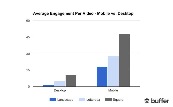Square Video Statistics