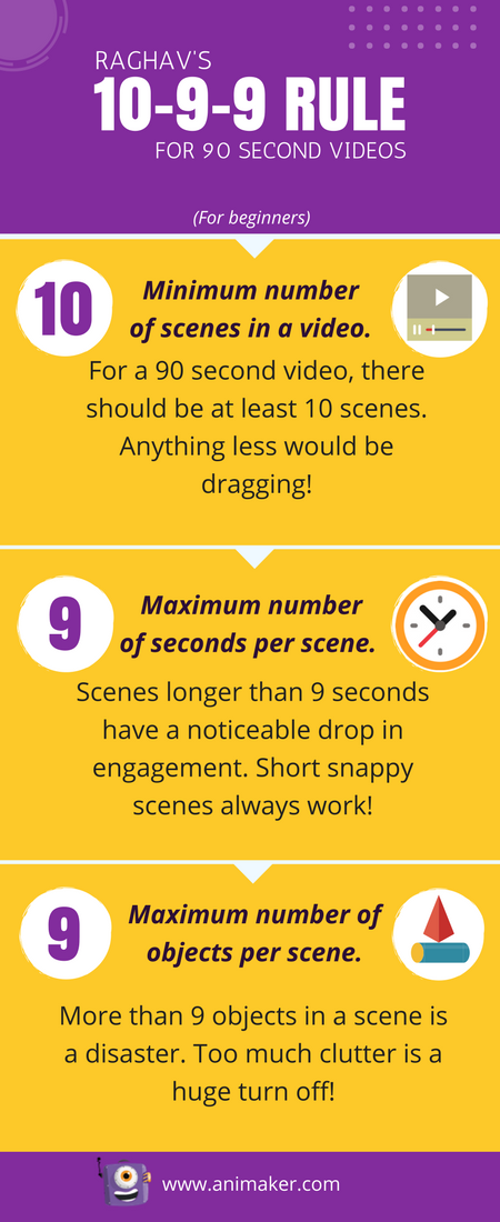 Raghav's 10-9-9 rule for animated videos