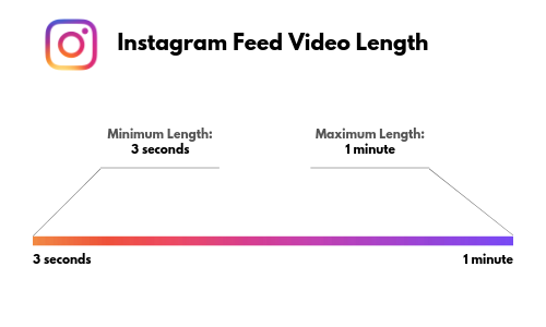 Instagram feed video length
