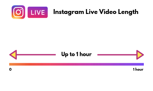 Instagram live video length