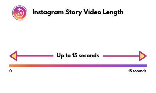 Instagram story video length